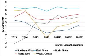 Les incertitudes liées aux élections présentent un risque à la croissance du PIB de certaines économies d'Afrique