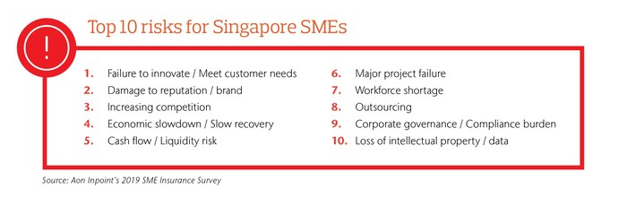 Inability to Meet Evolving Customer Needs and Increasing Competition are Top Risks for Singapore Small and Medium Enterprises (SMEs): Aon Study