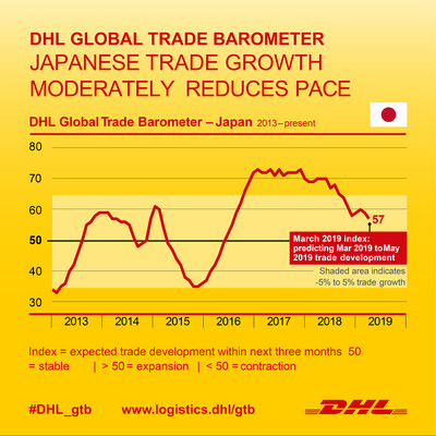 Japanese trade outlook remains stable for Q2 2019