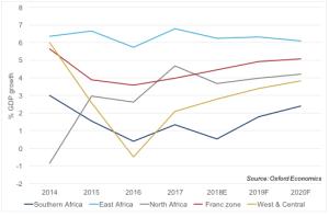 Fintech technology um potencial impulsionador da economia Africana, acima dos sectores tradicionais