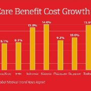 Employer Medical Benefit Costs in Asia Pacific to Grow  8.7 Percent in 2020, Aon Survey Forecasts