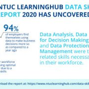 9 in 10 Employers Say Data Skills Gap Impedes Optimal Productivity Amid Growing Reliance On Data-Driven Decision Making