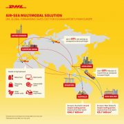 DHL Global Forwarding's multimodal solution reduces cost for Australian and New Zealand importers