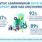 9 in 10 Employees Say Lack in Data Skills Lead to Greater Challenges at Work, May Be Career Development Roadblock